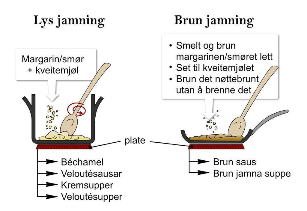Varme jevninger (bunnjevninger)