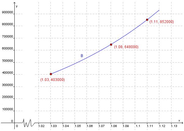 Bilde av graf
