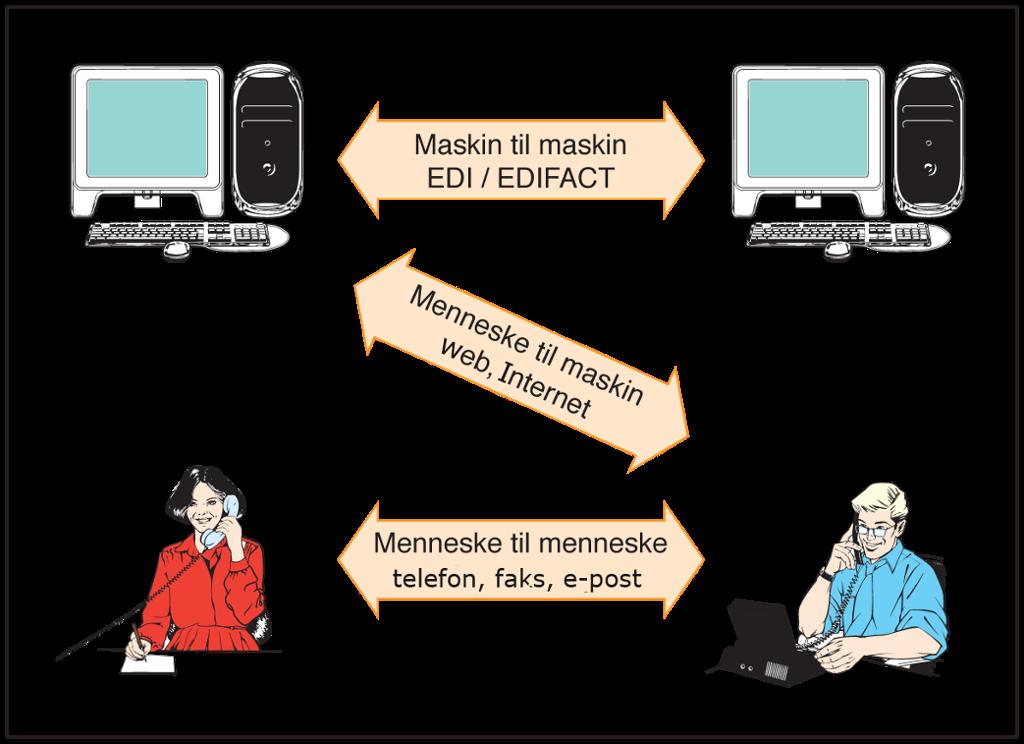Ulike måter å utveksle elektronisk informasjon på. Illustrasjon.