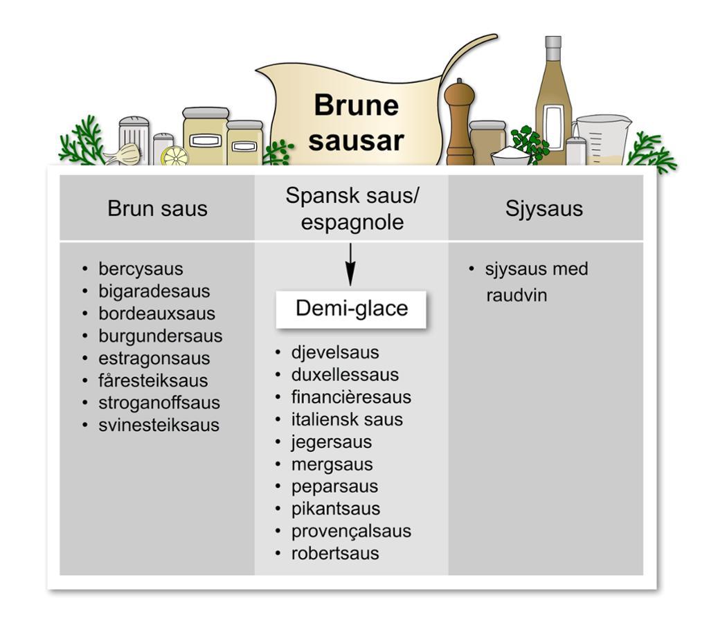 Brun saus