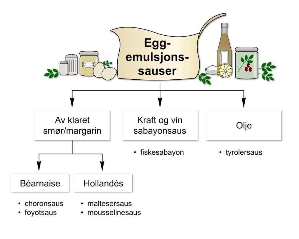 Eggemulsjonssaus