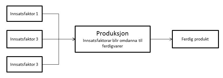 Innsatsfaktor