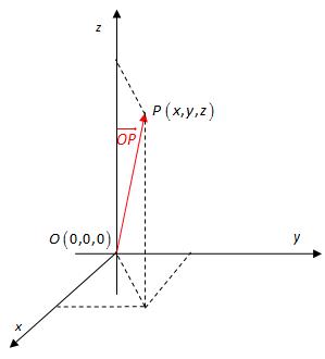 Bilde av vektorer