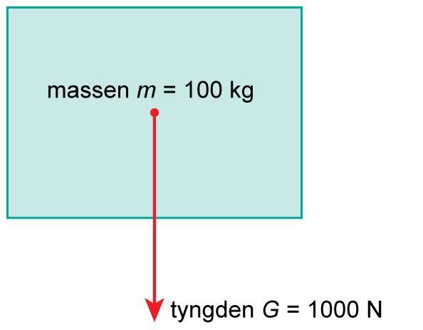 Kvadrat med pil ned og ordene massen m er lik 100 kilo. illustrasjon.