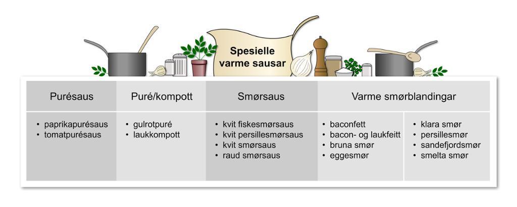Spesielle varme sauser
