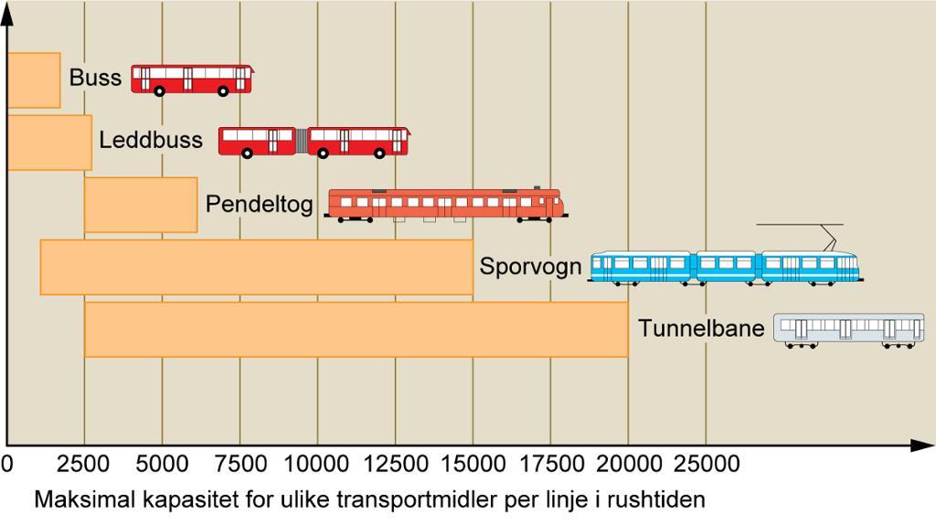 Grafisk framstilling av trafikkgrunnlag. Illustrasjon.