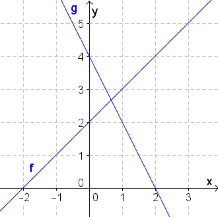 grafen til f og g