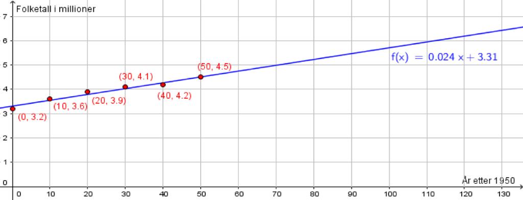 graf tegnet ut fra regresjon