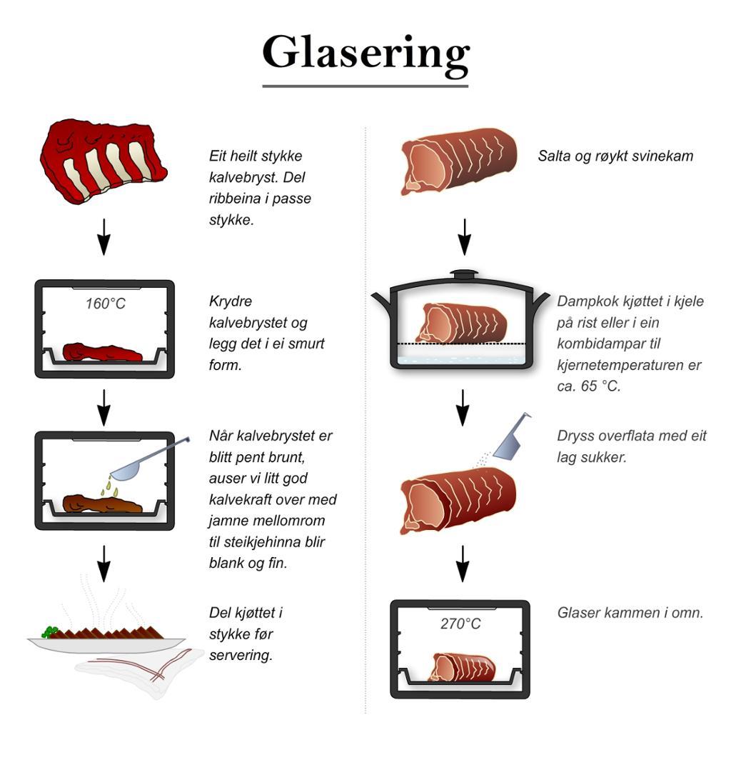 Glasering