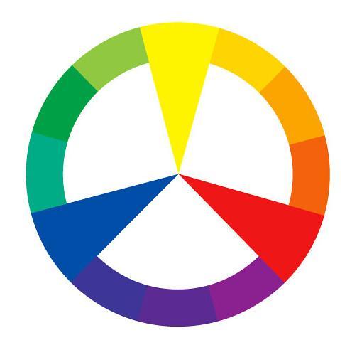 Fargesirkel der ren gul, rød og blå er framhevet. Illustrasjon.