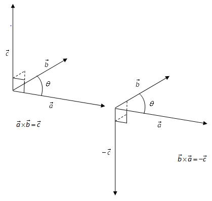 Bilde av Høyrehåndsregelen