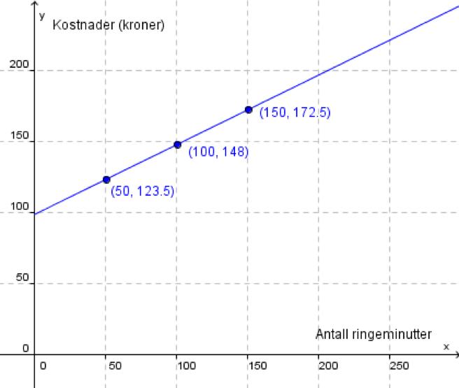 Grafisk framstilling av kostnader i et koordinatsystem