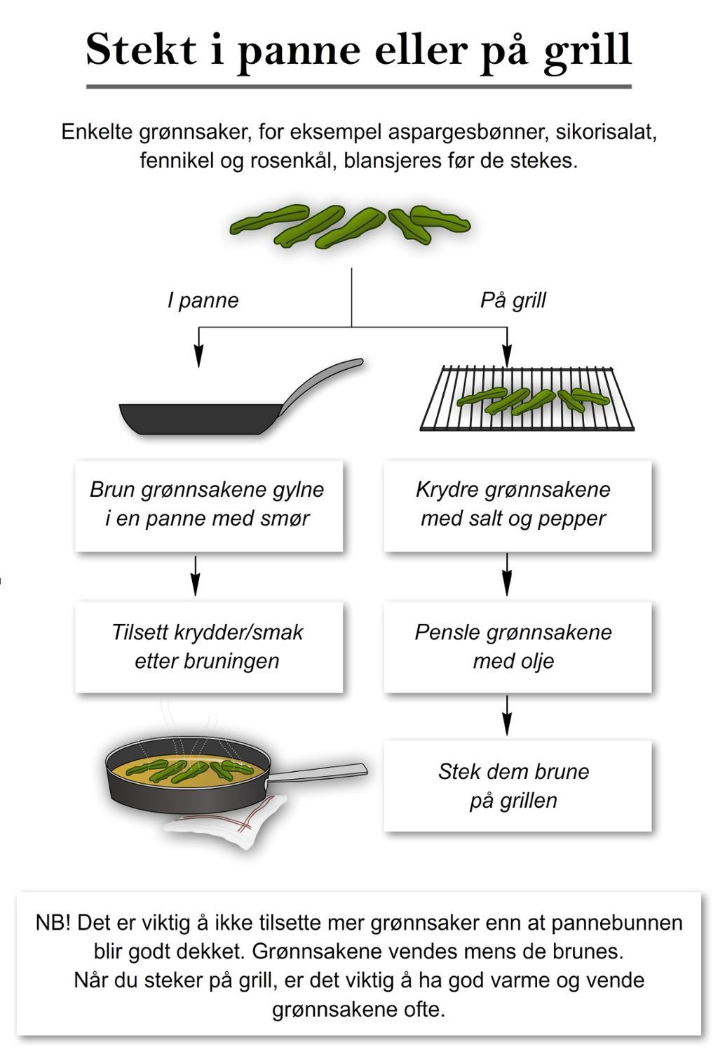 Stekt i panne eller på grill