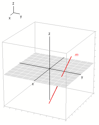 Bilde av linje på parameterform