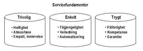 TET-modellen