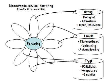 TET og blomstrende service