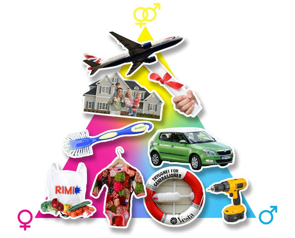 Biletkollasj som illustrerer kjønnsrollespesialisering i kjøpssituasjonar.
