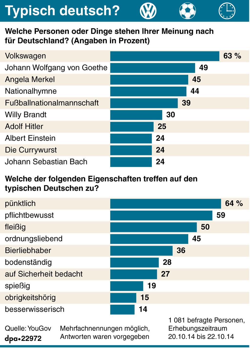 Grafikk om tyskernes vurdering av hva som er typisk tysk: personer, merkevarer og egenskaper.