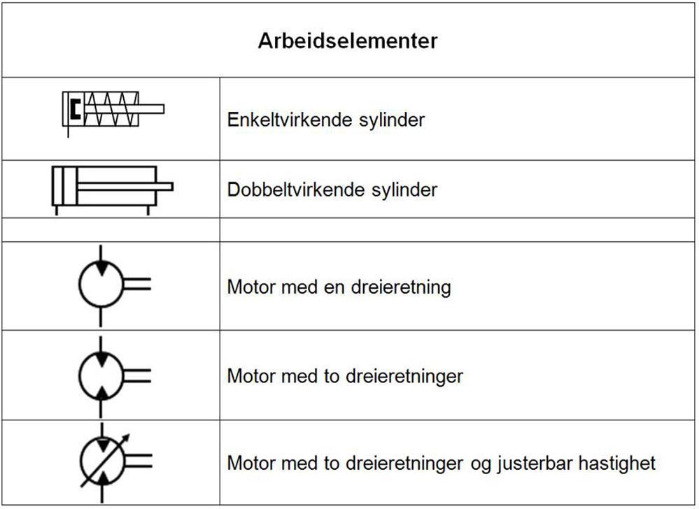 Arbeidselementer - symboler