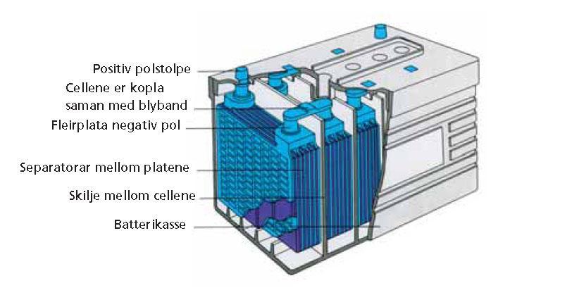 Modell av gjennomskåret bilbatteri. Illustrasjon.