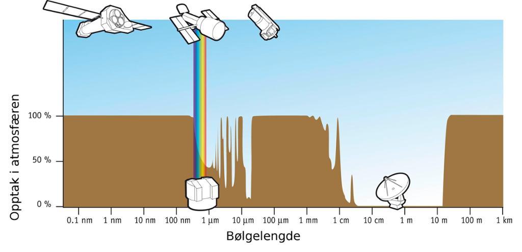 Illustrasjon av absorpsjon av stråling i jordatmosfæren.
