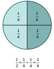 Oppdelt sirkel