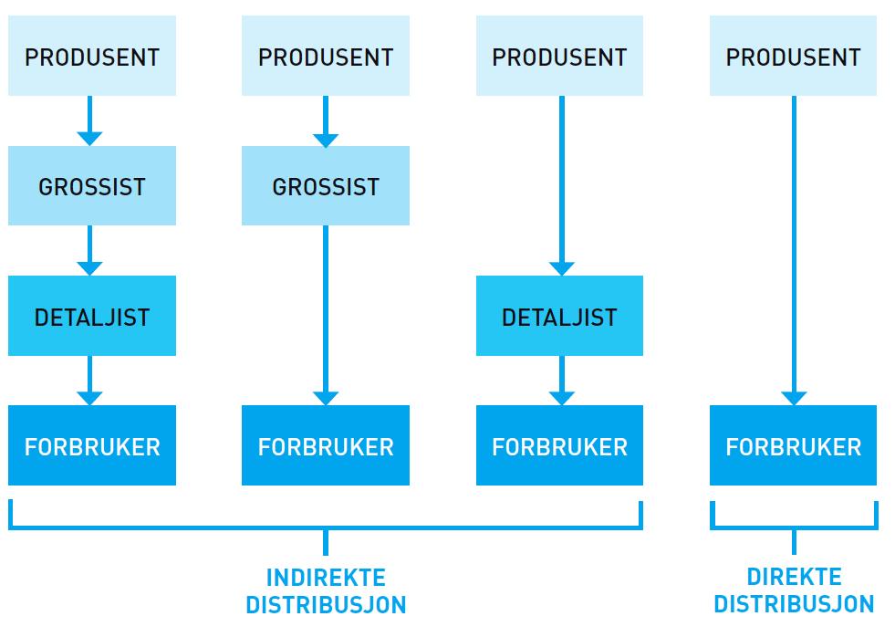 Figuren viser fire ulike distribusjonskanaler – fire veier produktet kan ta fra det er produsert og til det er hos forbrukeren.