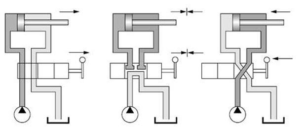 Endring av strømningsretning med retningsventil. Illustrasjon.