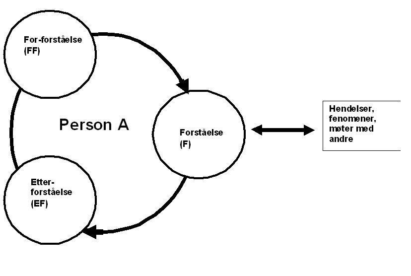 Forståelsessirkelen. Illustrasjon.