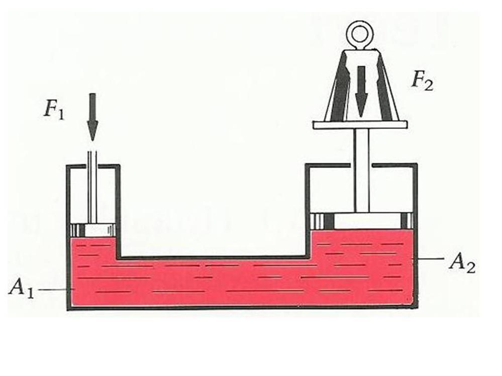 Hydraulisk anlegg - prinsipp
