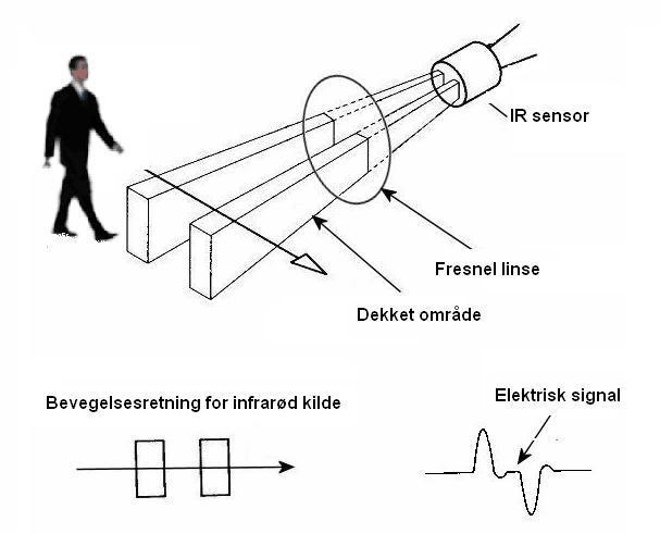 Deteksjon av bevegelig infrarød kilde