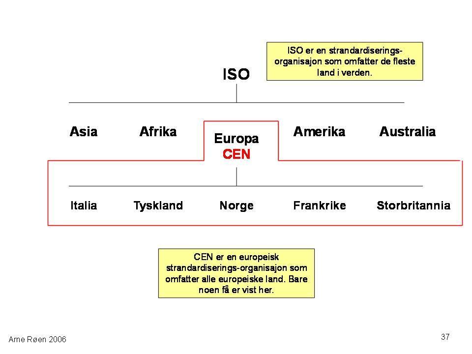 Oversikt over land med ISO-standard. Illustrasjon.