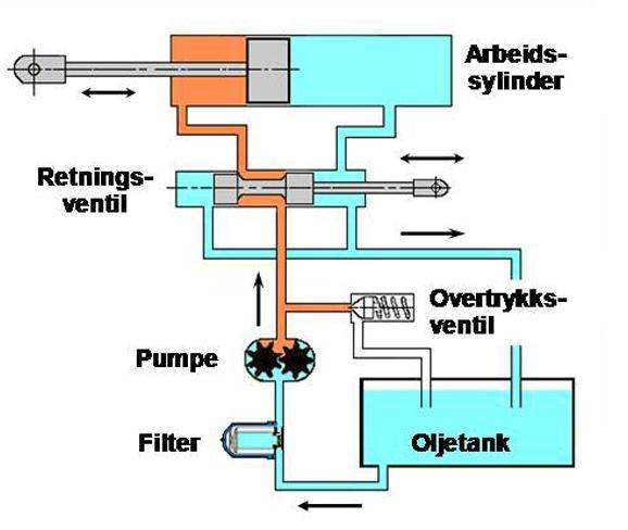 Komplett hydraulikkanlegg. Illustrasjon.