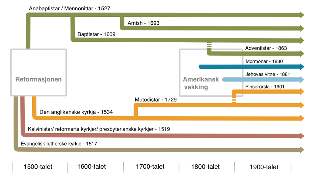 Tidslinje som viser oppdelinga i ulike protestantiske retningar. Frå reformasjonen til i dag. Grafikk.