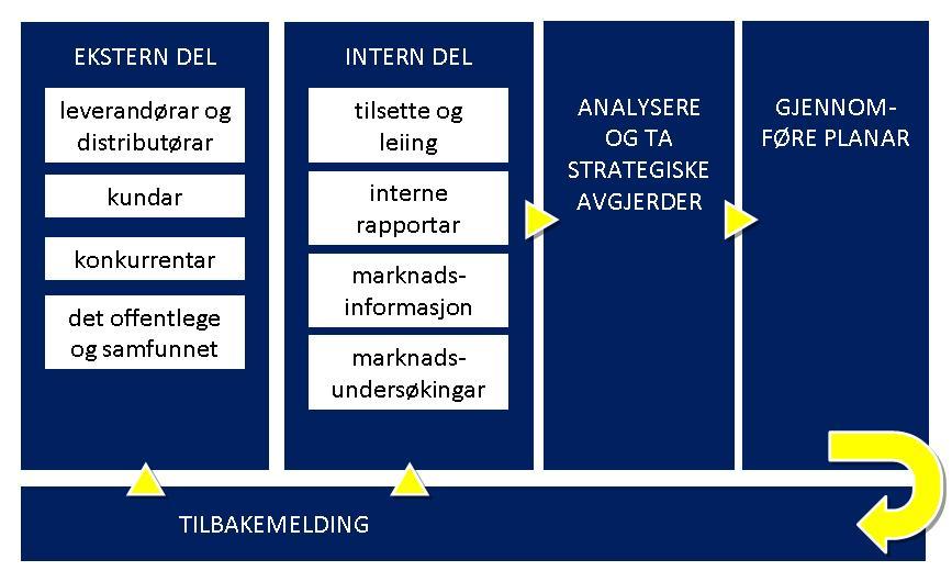 Flytdiagram som illustrerer marknadsinformasjonssystemet.