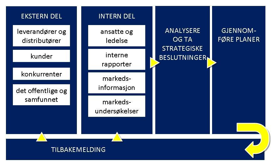 Flytdiagram som illustrerer markedsinformasjonssystemet.