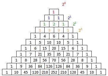 Pascals talltrekant, ferdig utfylt med tall inkludert summen av tallene på hver rad, som kan skrives som en toerpotens. Illustrasjon.