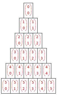 Pascals talltrekant, binomialkoeffisienter