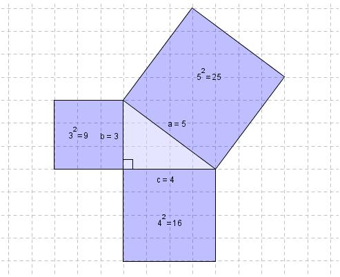 Rettvinkla trekant med kvadratar