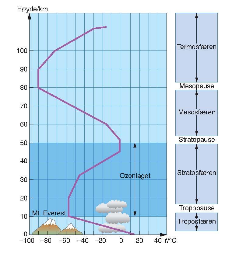 De ulike lagene i atmosfæren. Illustrasjon.