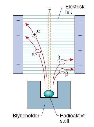 Radioaktiv stråling i elektrisk felt. Foto.