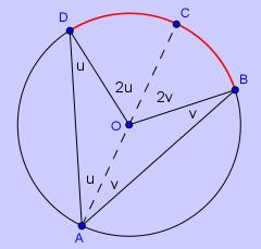 Bilde av en sirkel med sentralvinkel og periferivinkel. Illustrasjon.
