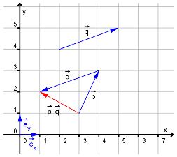 Bilde av koordinatsystem med vektordifferanse. Illustrasjon.