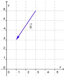 Bilde av vektor i et koordinatsystem. Illustrasjon.