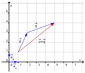 Bilde av vektorer i koordinatform