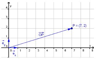 Bilde av posisjonsvektor i koordinatsystem. Illustrasjon.