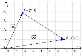 Bilete av vektorar på koordinatform. Illustrasjon.
