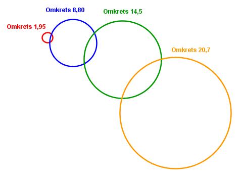 Bilde av fire sirkler, i fire forskjellige størrelser