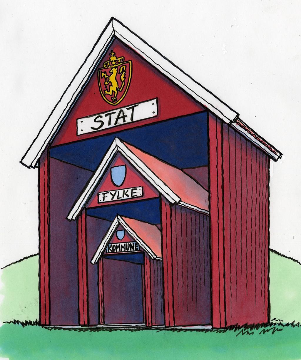 """Tre røde hus der det største huset rommer det mellomste huset som igjen rommer det minste huset. Det største heter """"Stat"""", det mellomste heter """"Fylke"""" og det minste heter """"Kommune"""". Illustrasjon."""