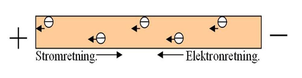Strømretning - elektronretning. Illustrasjon.
